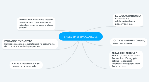 Mind Map: BASES EPISTEMOLOGICAS.