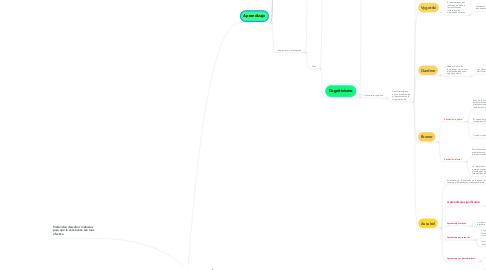 Mind Map: TEORÍAS DEL APRENDIZAJE