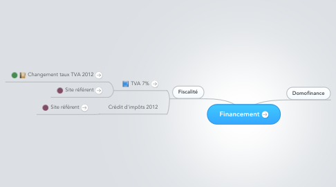 Mind Map: Financement