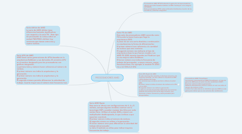 Mind Map: PROCESADORES AMD