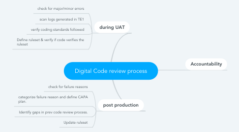 Mind Map: Digital Code review process
