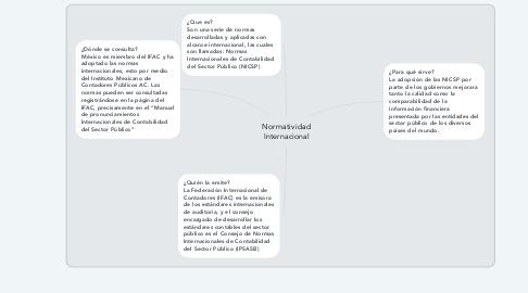 Mind Map: Normatividad Internacional
