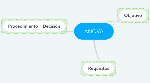 Mind Map: ANOVA