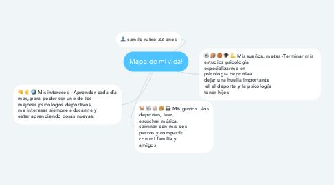 Mind Map: Mapa de mi vida!