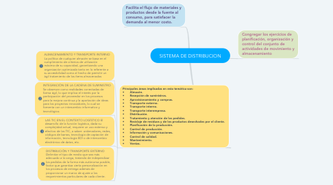 Mind Map: SISTEMA DE DISTRIBUCION