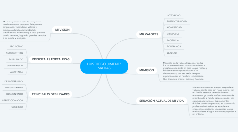 Mind Map: LUIS DIEGO JIMENEZ MATIAS