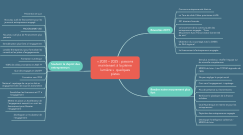 Mind Map: « 2020 – 2025 : passons maintenant à la pleine lumière »  quelques pistes