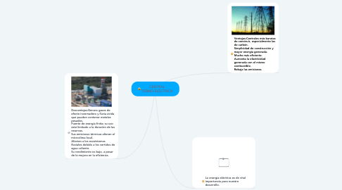 Mind Map: CENTRAL TERMO-ELÉCTRICA