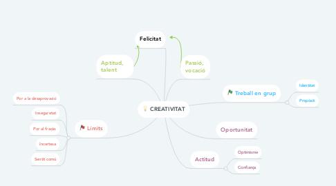 Mind Map: CREATIVITAT