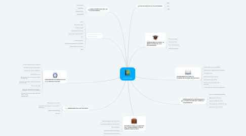 Mind Map: e-learnning