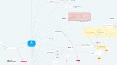 Mind Map: Sistema Inmune