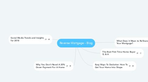 Mind Map: Reverse Mortgage - Blog