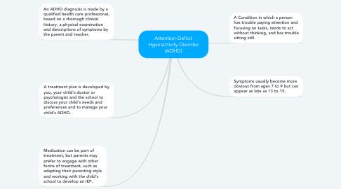 Mind Map: Attention-Deficit Hyperactivity Disorder (ADHD)