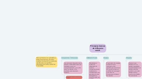 Mind Map: Principios básicos de influencia social.