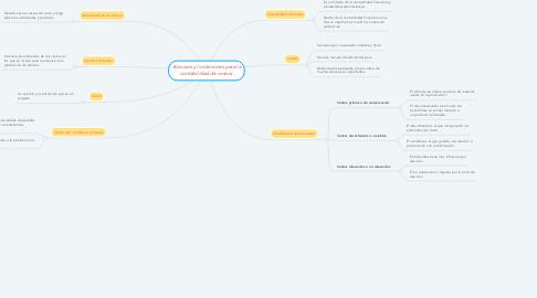 Mind Map: Alcances y limitaciones para la contabilidad de costos.