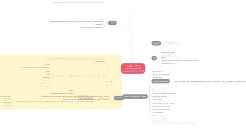 Mind Map: El papel de las tecnologías en la organización del trabajo
