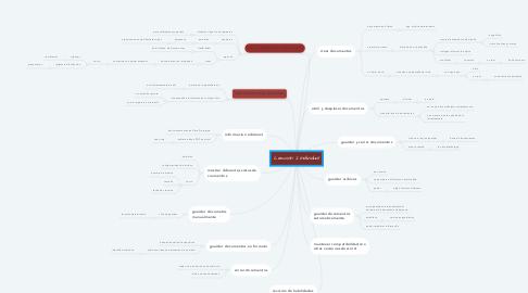Mind Map: Lección 2 individual