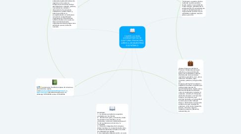 Mind Map: CAJIME: LA CASA ADMINISTRATIVA DE AUDITORIA FINANCIERA, JURÍDICA DE MARKETING ECONÓMICO