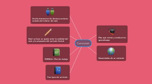 Mind Map: Curriculum