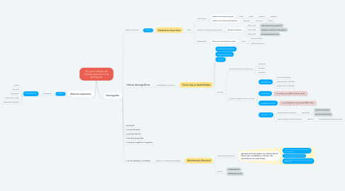 Mind Map: Conceitos básicos do método estatístico e da demografia