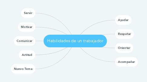Mind Map: Habilidades de un trabajador