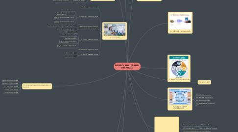 Mind Map: ISO 9001: 2015 - GESTIÓN DE CALIDAD