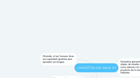 Mind Map: LINGÜÍSTICA DEL SIGLO XX