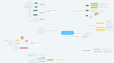 Mind Map: La escritura y sus cualidades de aprendizaje
