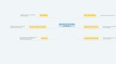 Mind Map: Elementos de los modelos pedagógicos