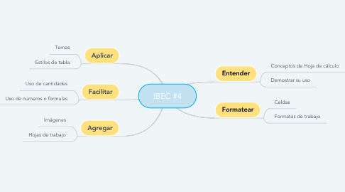 Mind Map: IBEC #4