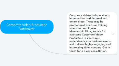 Mind Map: Corporate Video Production Vancouver