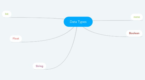 Mind Map: Data Types
