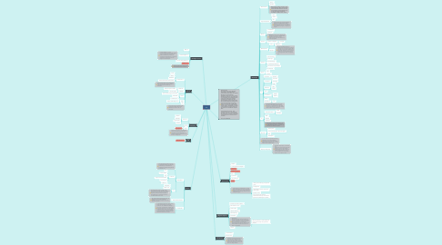 Mind Map: ZTL