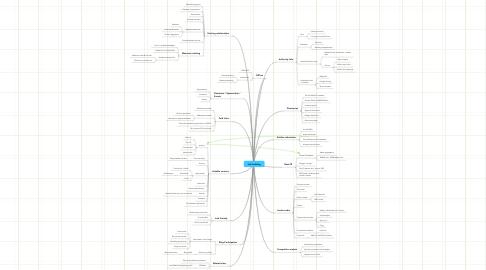 Mind Map: Link building