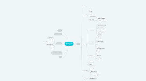 Mind Map: Hitrogram