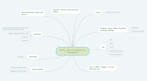 Mind Map: family : me, my husband, his 2 daughters