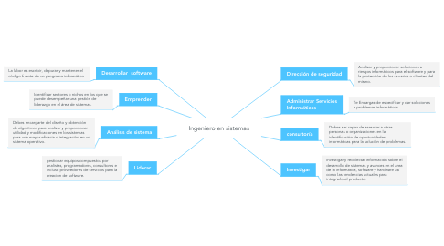 Mind Map: Ingeniero en sistemas