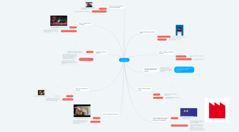 Mind Map: Robotique