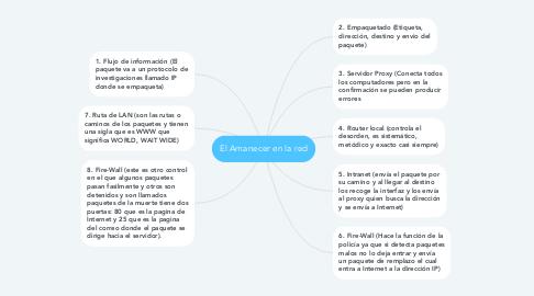 Mind Map: El Amanecer en la red