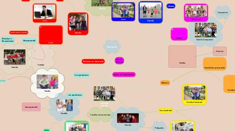 Mind Map: Tipologia Familiar