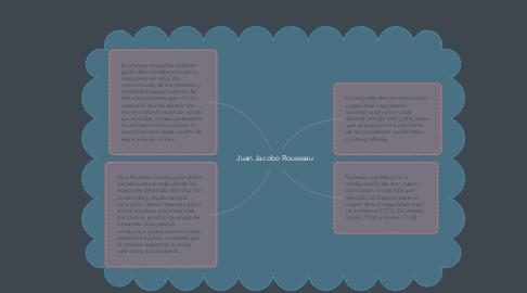 Mind Map: Juan Jacobo Rousseau