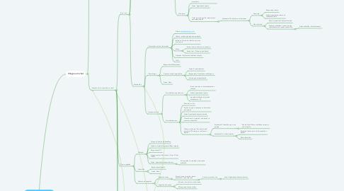 Mind Map: Fluxo de atendimento