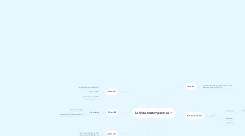 Mind Map: La lírica contemporanea