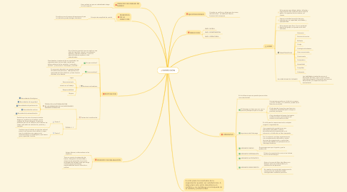 Mind Map: DIRECCIÓN