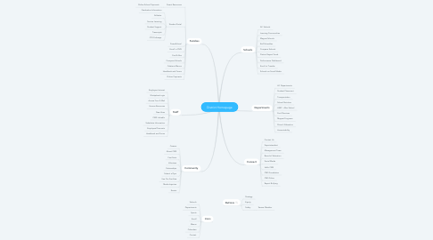 Mind Map: District Homepage