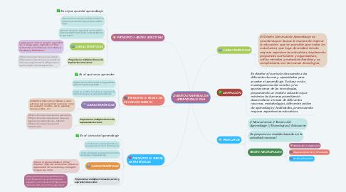 Mind Map: DISEÑO UNIVERSAL DE APRENDIZAJE DUA