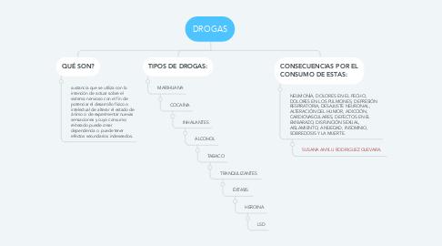 Mind Map: DROGAS