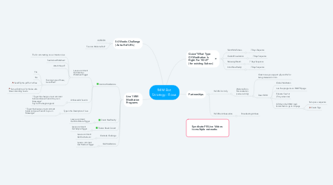 Mind Map: 1MM Bot  Strategy: Flows