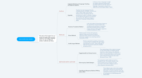 Mind Map: BACKGROUND MARK