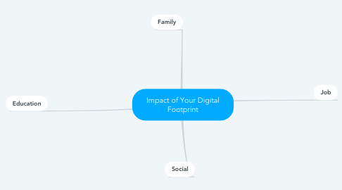 Mind Map: Impact of Your Digital Footprint